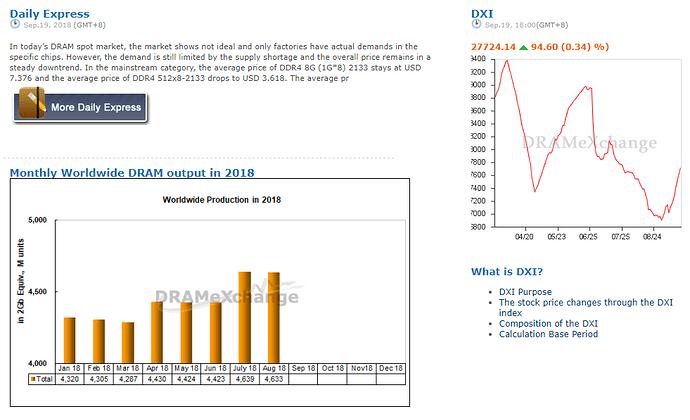 DXI_price
