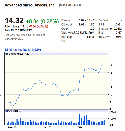 Any takers of NVDA or UBNT or TSLA (not now) - Tech - Real