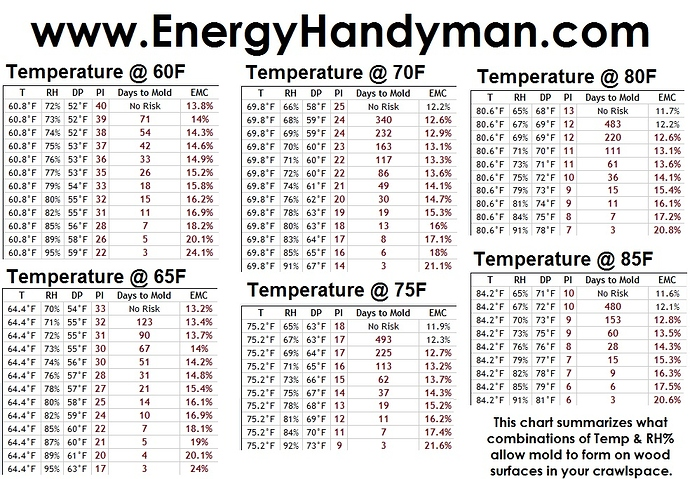 exhaust_fan_TEMP-RH-and-MOLD-Charts