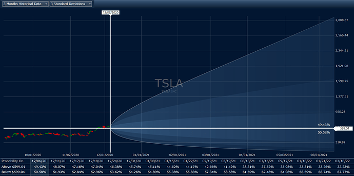 2020_12_06_TSLA_Option_volatility_estimate