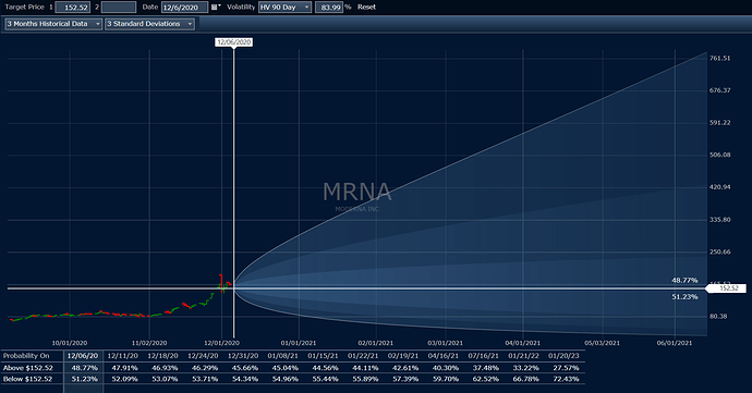 2020_12_06_MRNA_Option_volatility_estimate