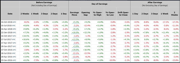 NFLX_2019_01_15_Performance_before_and_after_earnings