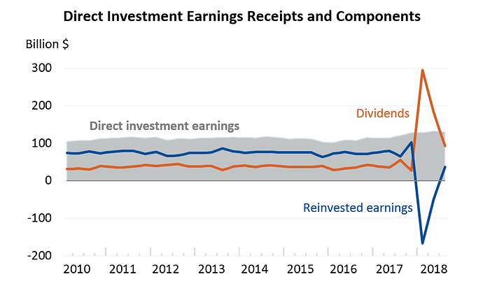 Direct%20Investment%20Earnings%20Receipts%20down
