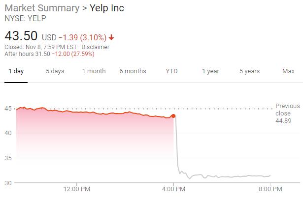 YELP_Dropped