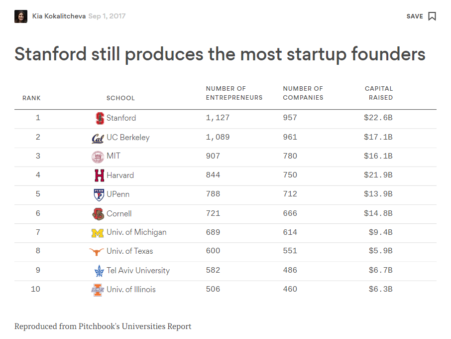 Stanford_Startup_founders