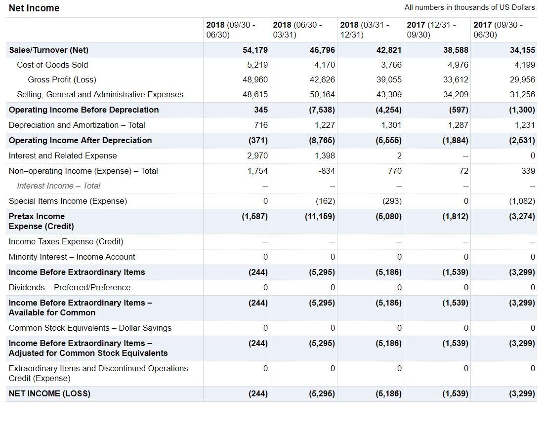 AYX_2019_02_20_earnings_income