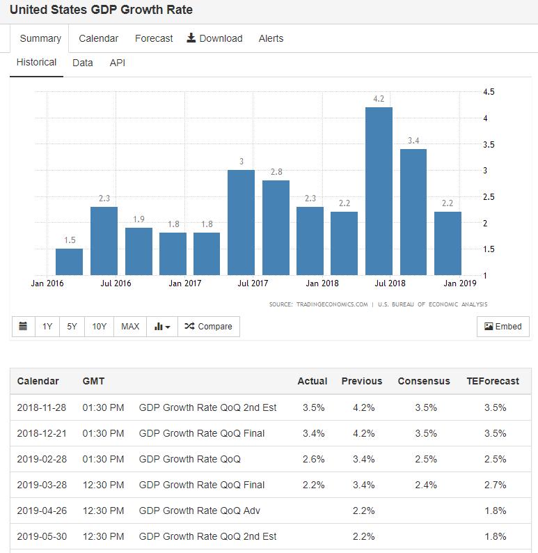 2019_04_07_US_GDP