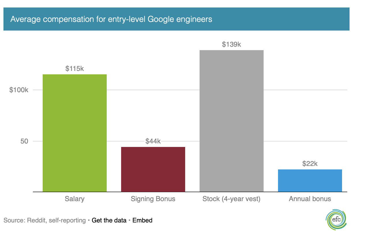 Entry-Level Google Recruits Earn Massive Salaries - Tech - Real